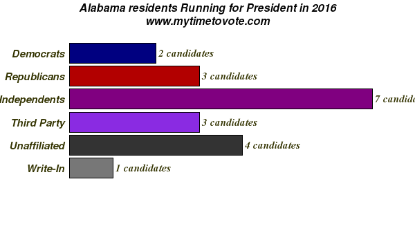 who-is-running-for-president in 2016